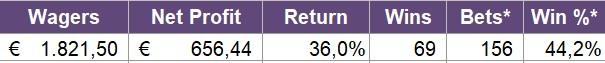 656,44 units σε ένα μήνα…